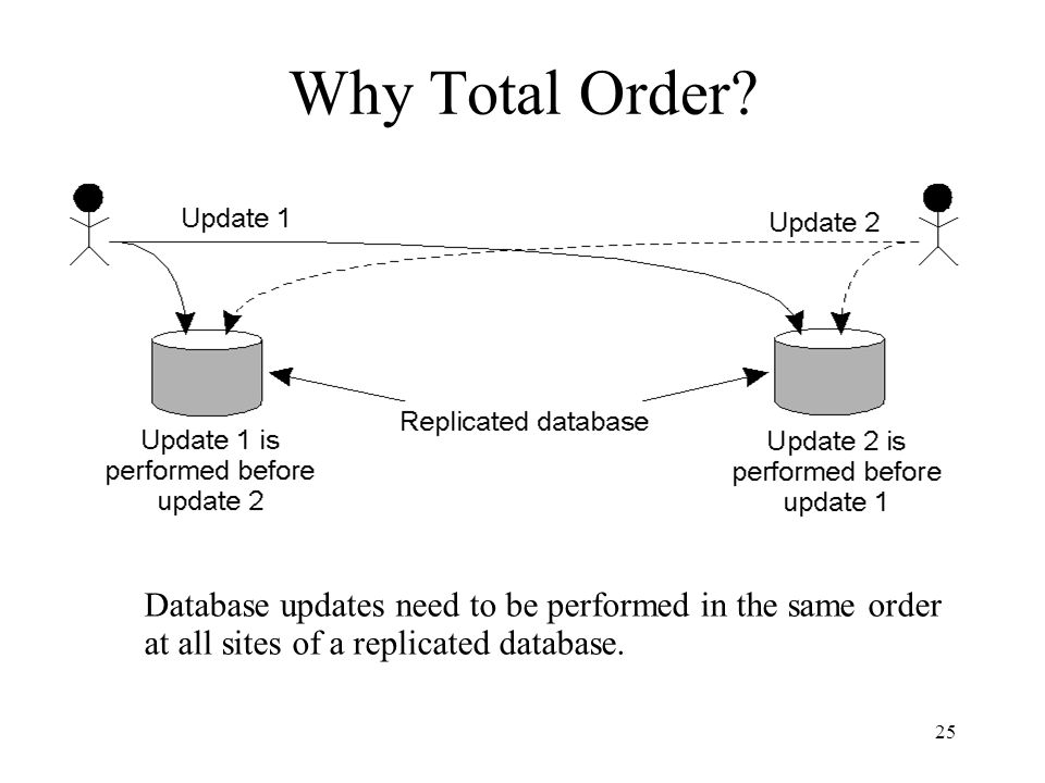 Why Total Order.