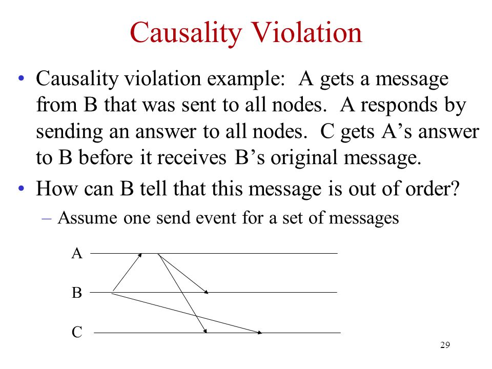 Causality Violation