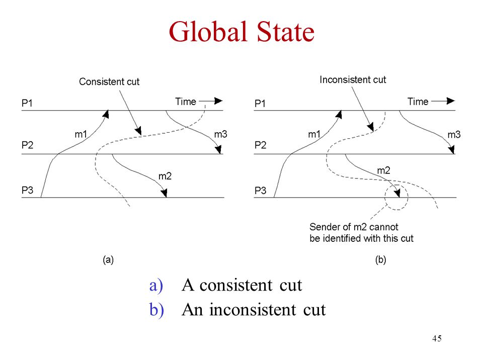 Global State A consistent cut An inconsistent cut
