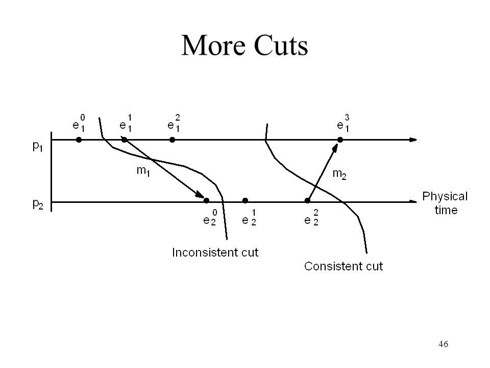 More Cuts