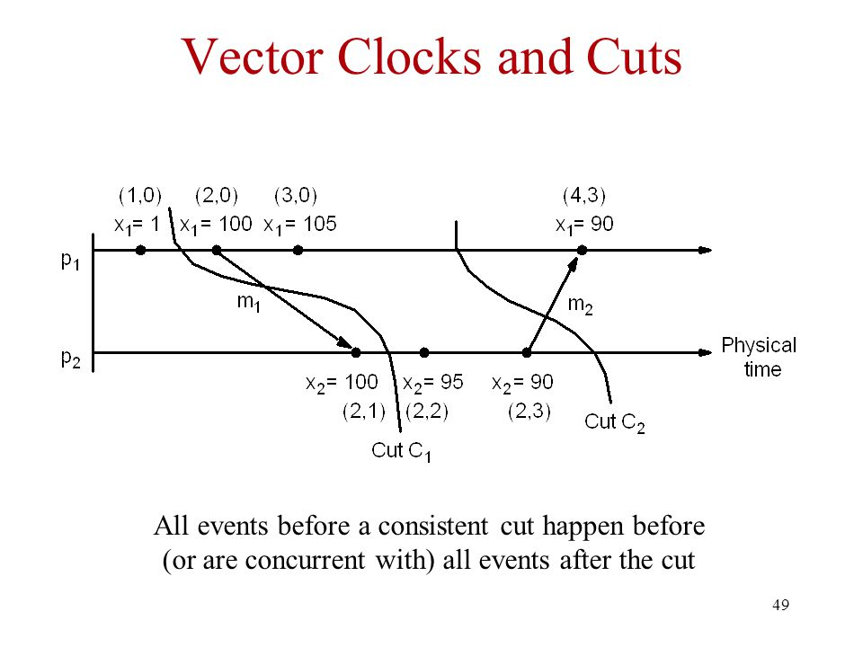 Vector Clocks and Cuts All events before a consistent cut happen before (or are concurrent with) all events after the cut.