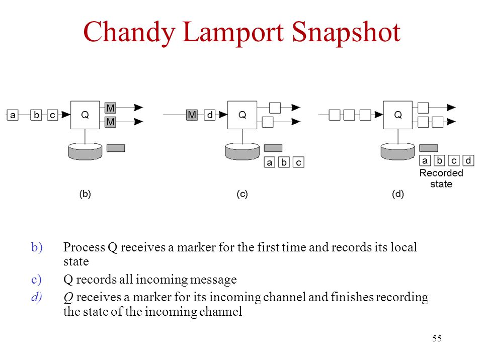Chandy Lamport Snapshot