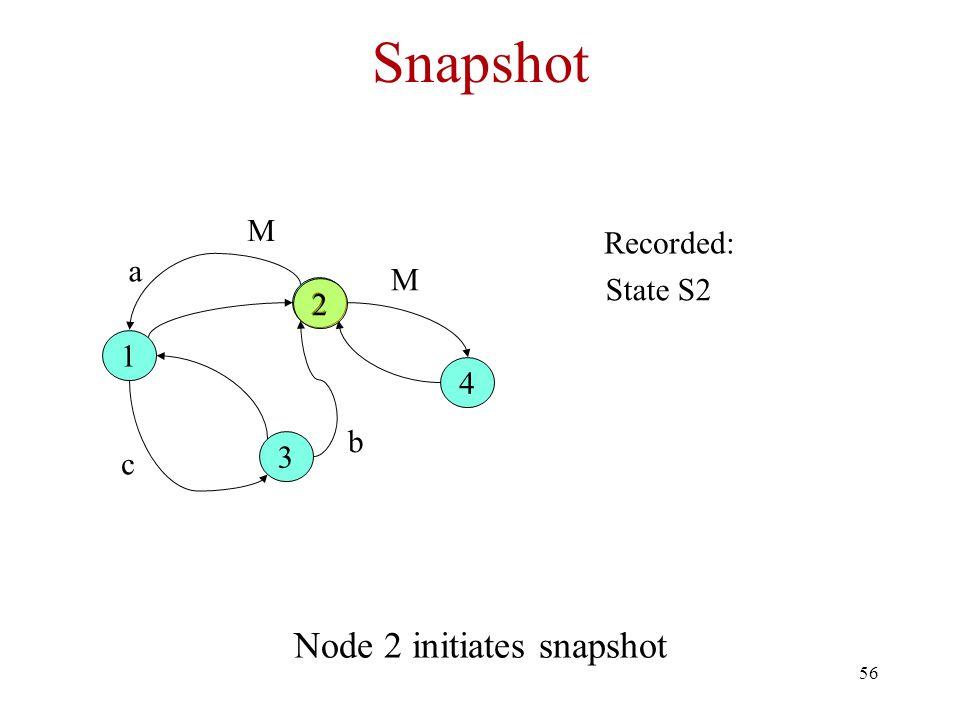 Node 2 initiates snapshot