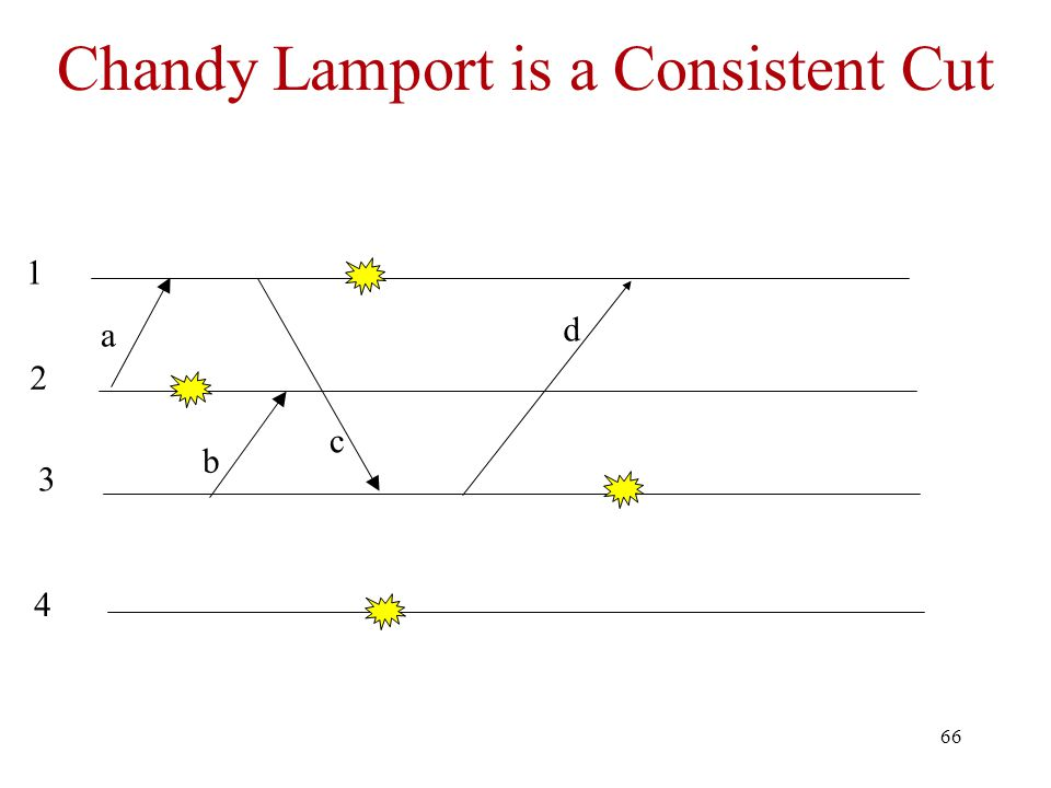 Chandy Lamport is a Consistent Cut