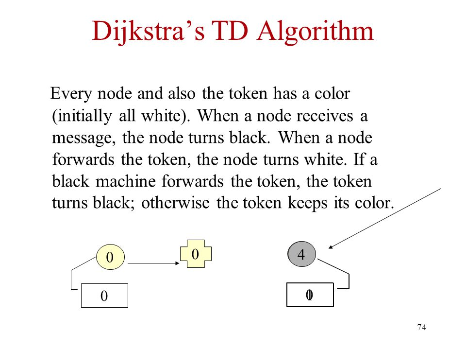 Dijkstra's TD Algorithm