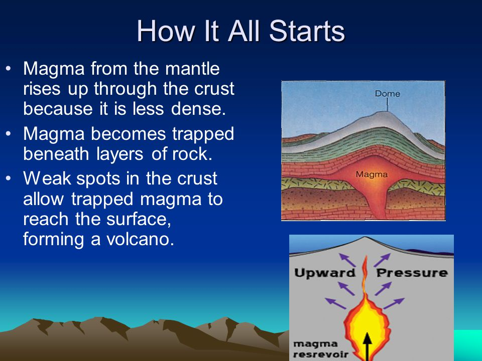How It All Starts Magma from the mantle rises up through the crust because it is less dense. Magma becomes trapped beneath layers of rock.