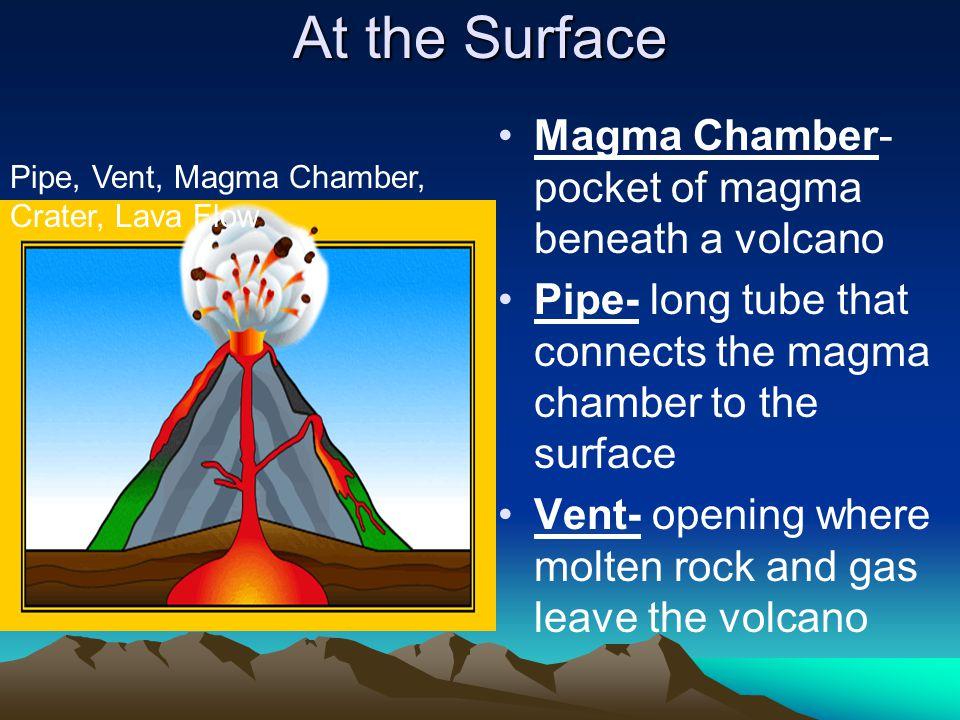At the Surface Magma Chamber- pocket of magma beneath a volcano