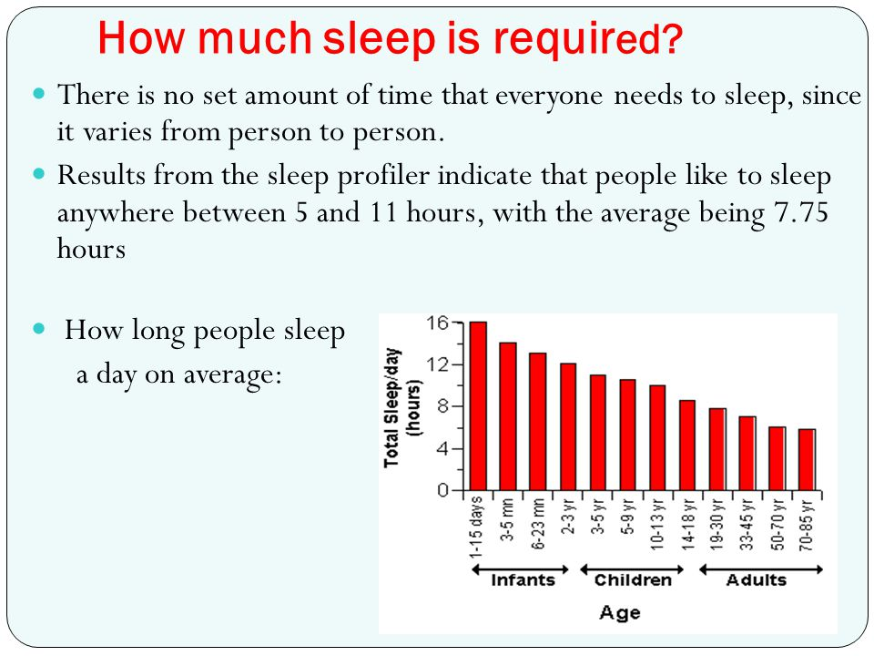 How much sleep is required