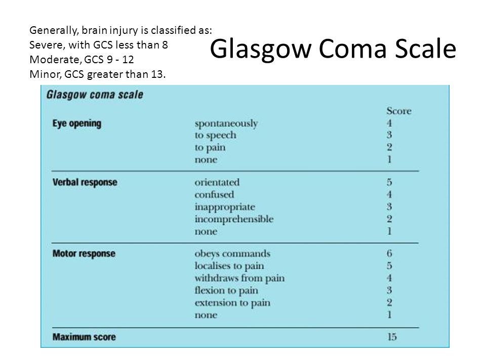 Glasgow Coma Scale Generally, brain injury is classified as: