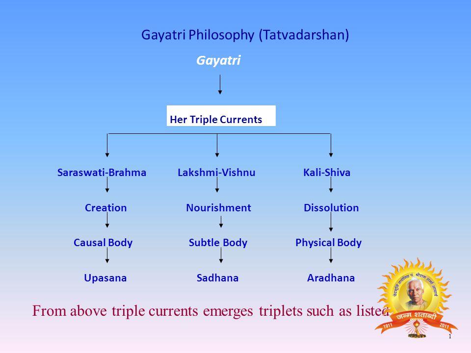 Gayatri Philosophy (Tatvadarshan)