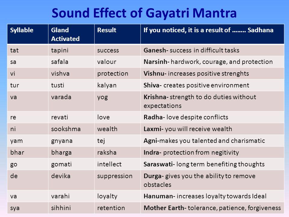 Sound Effect of Gayatri Mantra