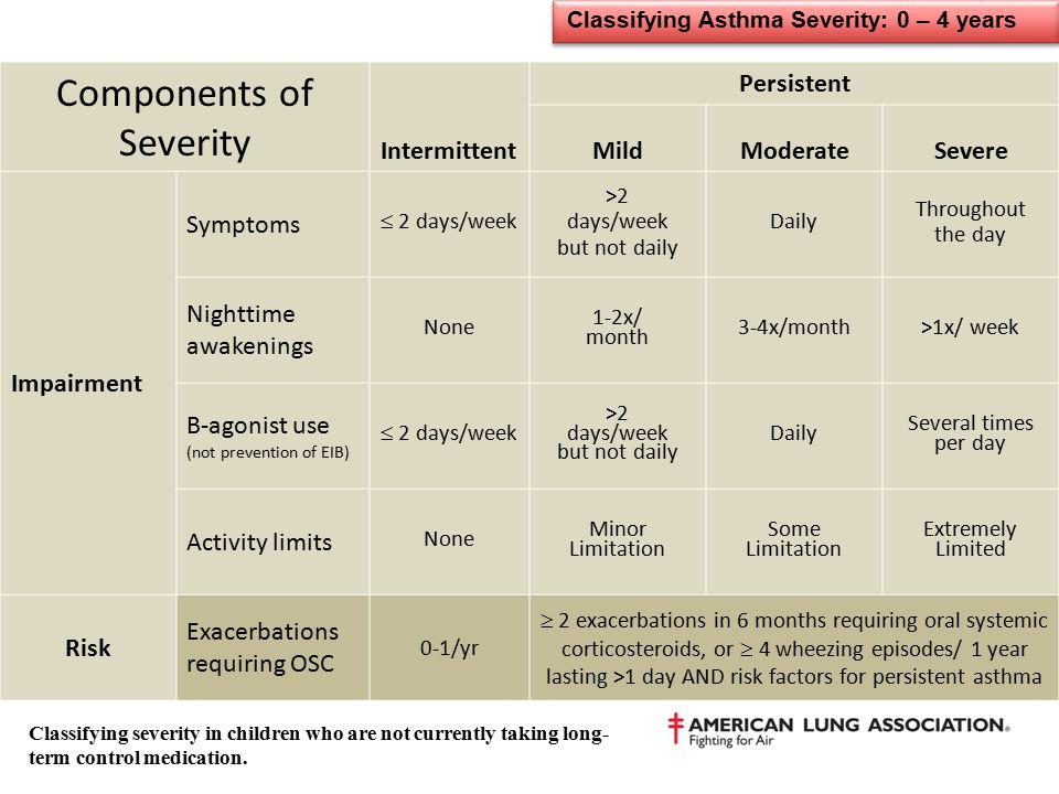 Classifying Asthma Severity: 0 – 4 years