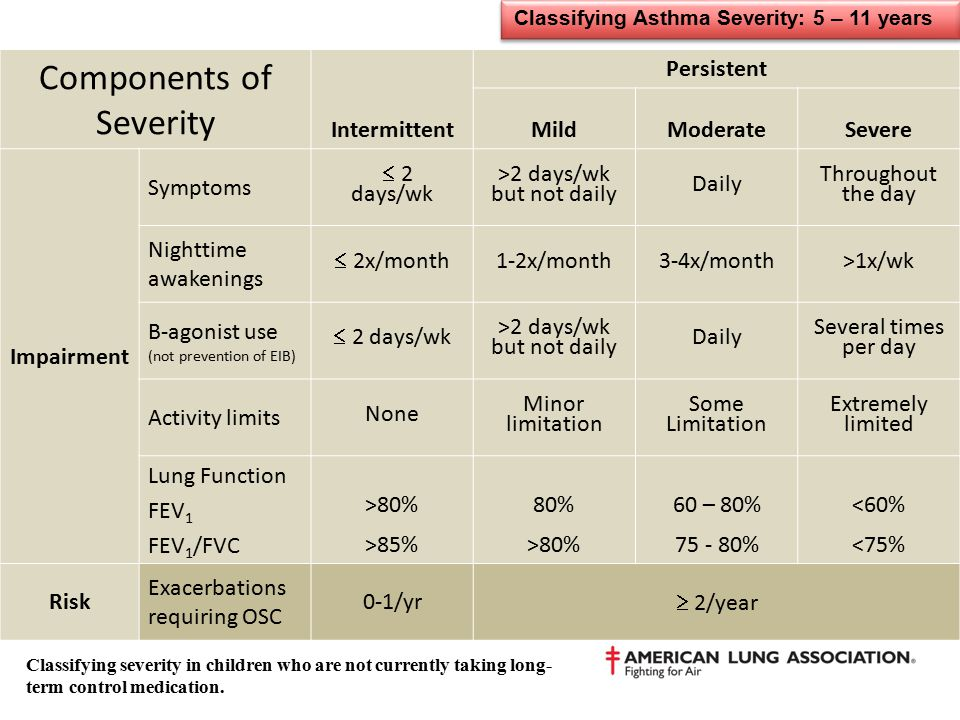 Classifying Asthma Severity: 5 – 11 years