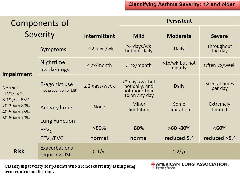 Classifying Asthma Severity: 12 and older