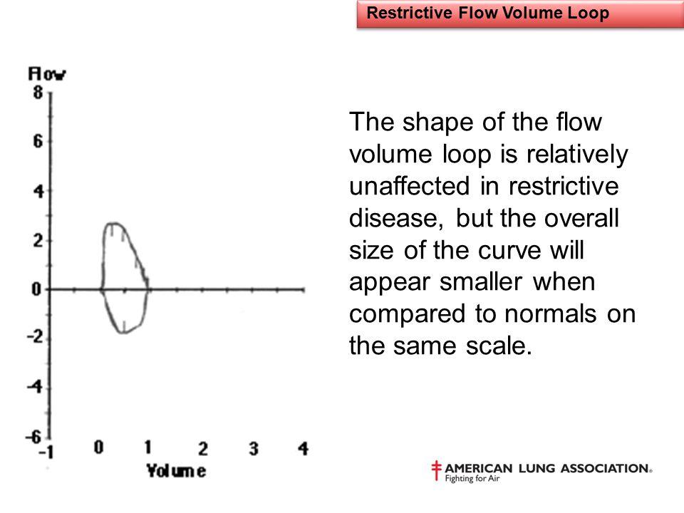 Restrictive Flow Volume Loop