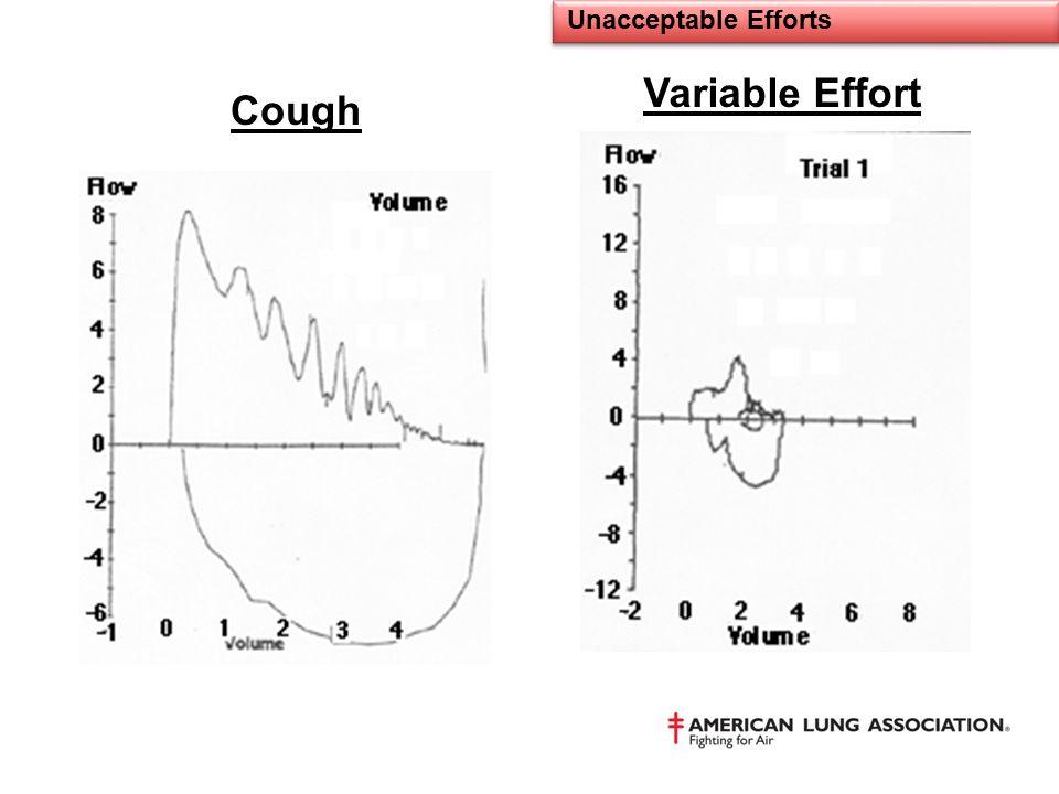 Unacceptable Efforts Variable Effort Cough