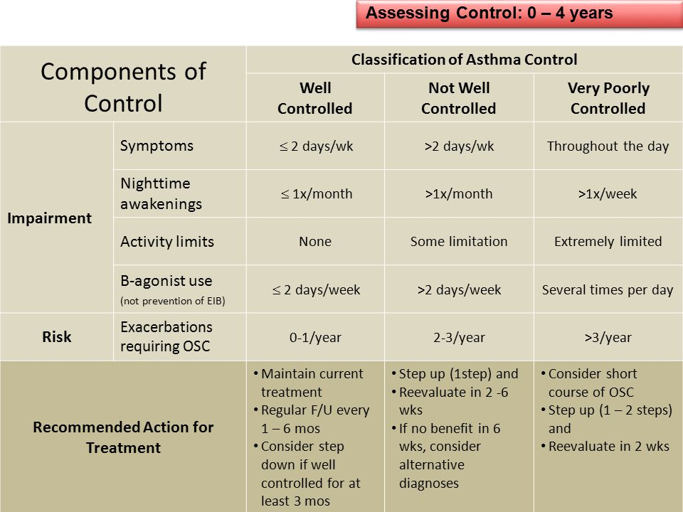 Assessing Control: 0 – 4 years