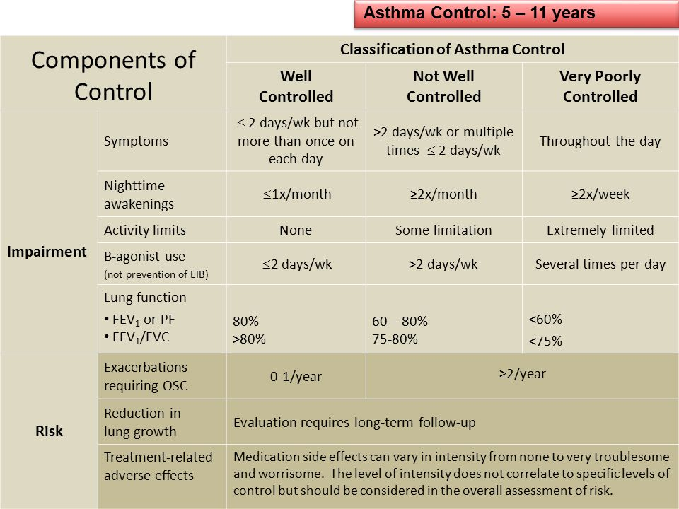 Asthma Control: 5 – 11 years
