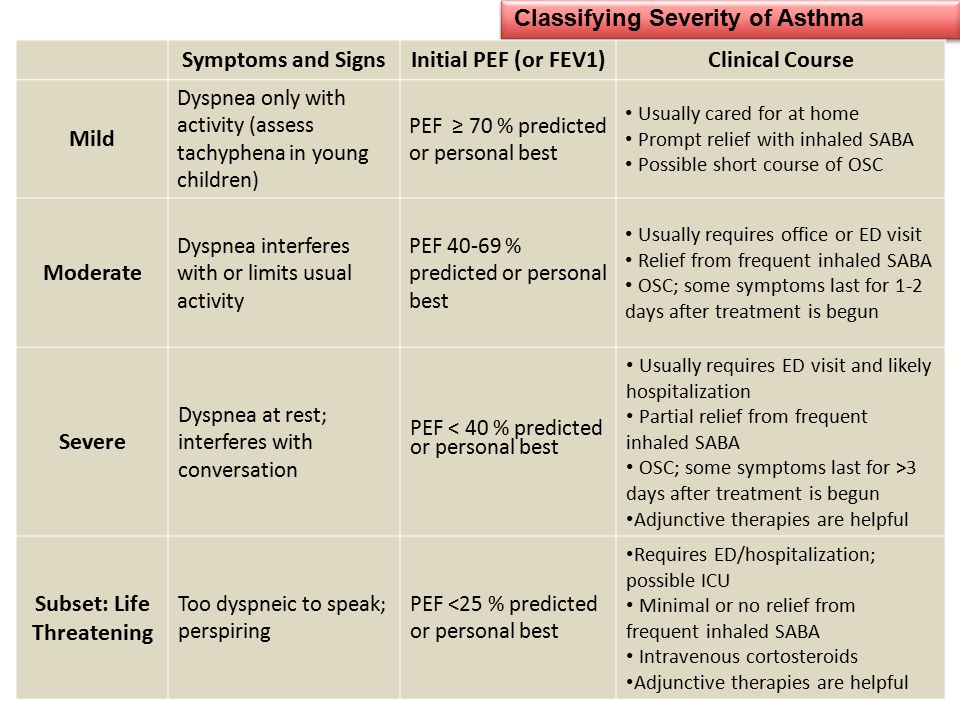 Classifying Severity of Asthma
