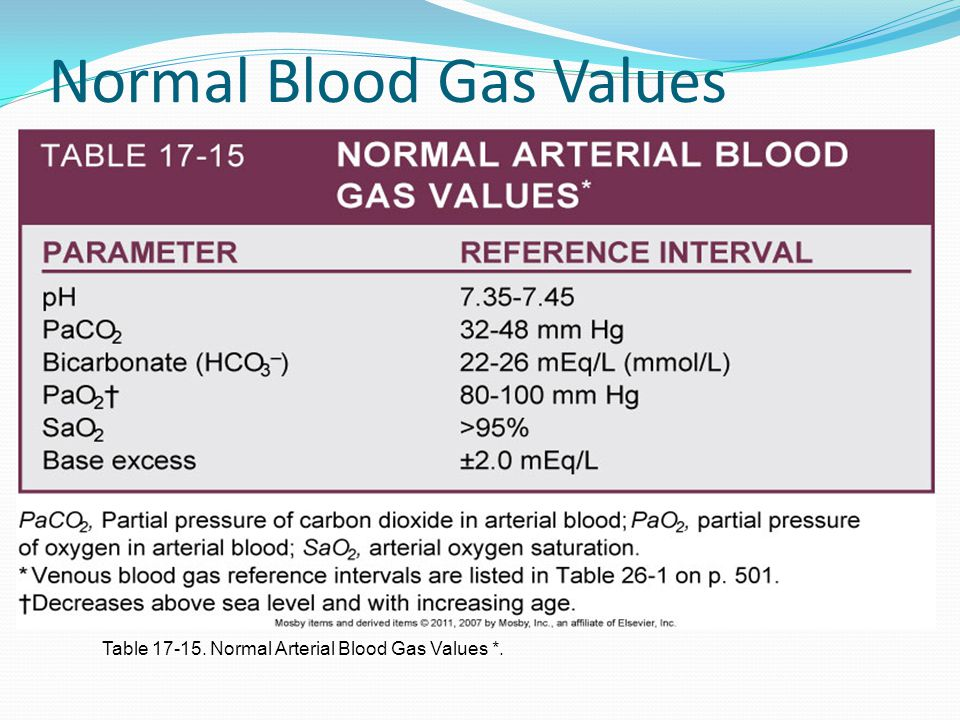 Normal Blood Gas Values