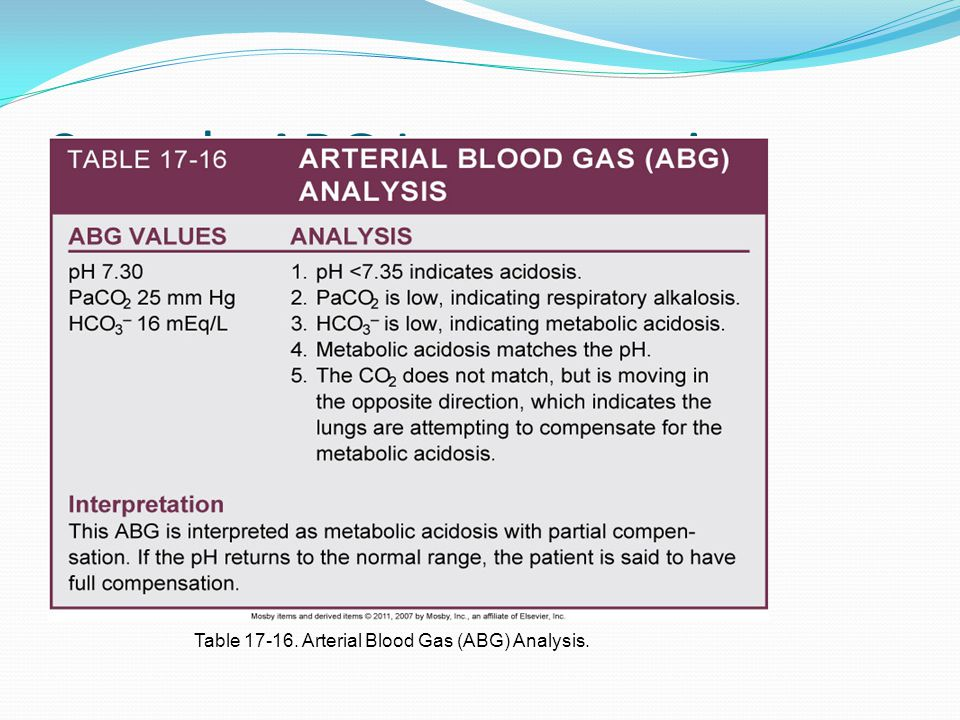 Sample ABG Interpretation