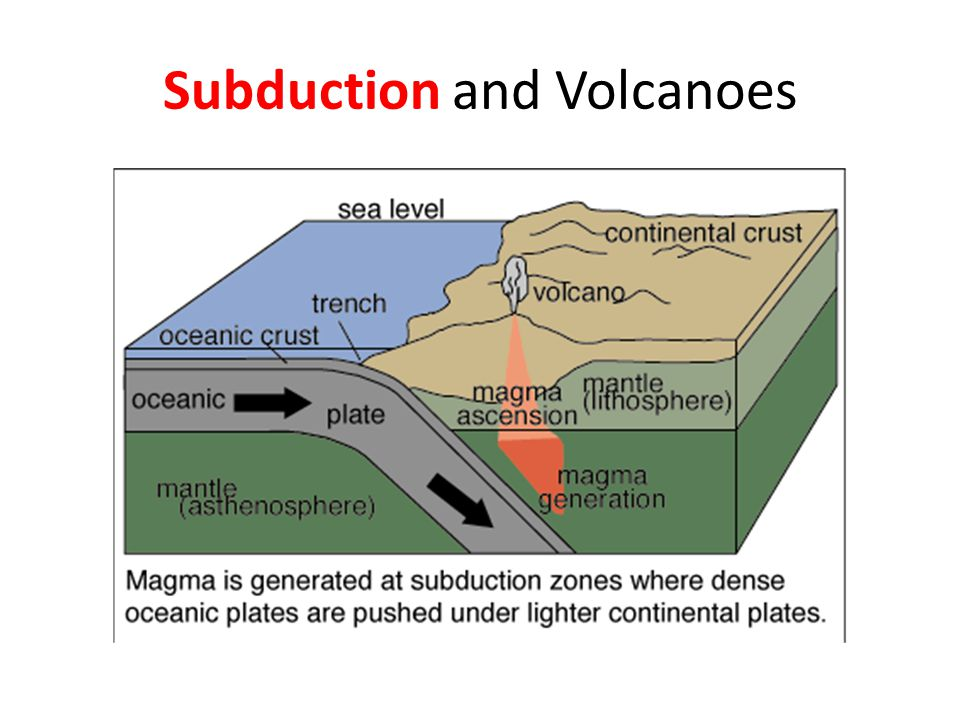 Subduction and Volcanoes
