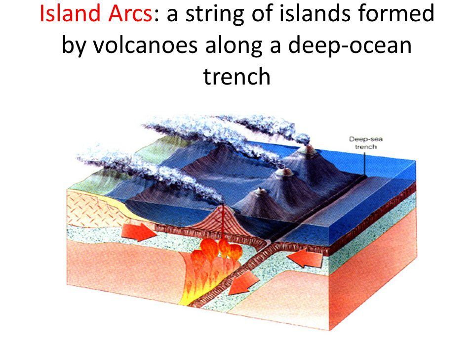 Island Arcs: a string of islands formed by volcanoes along a deep-ocean trench