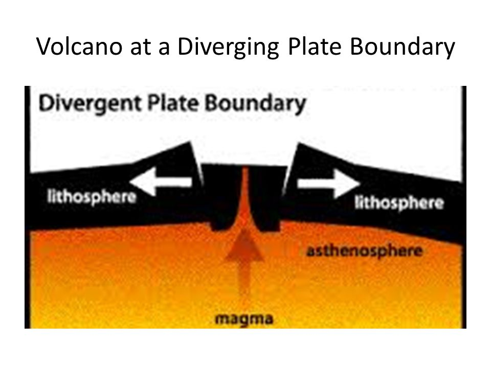 Volcano at a Diverging Plate Boundary