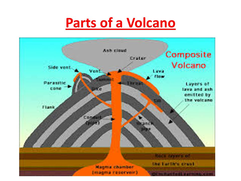 Parts of a volcano dawaydabrowa parts of a volcano ccuart Choice Image