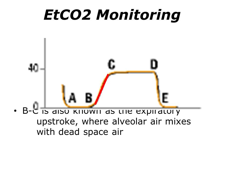 EtCO2 Monitoring B-C is also known as the expiratory upstroke, where alveolar air mixes with dead space air.