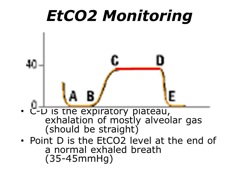 EtCO2 Monitoring C-D is the expiratory plateau, exhalation of mostly alveolar gas (should be straight)