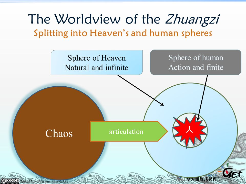 The Worldview of the Zhuangzi Splitting into Heaven's and human spheres
