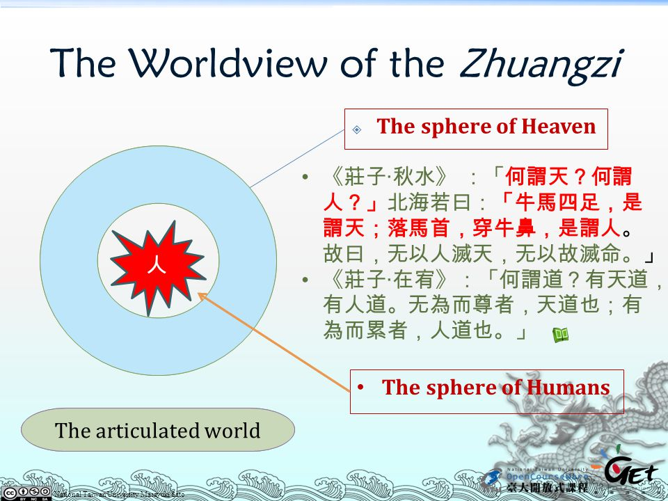 The Worldview of the Zhuangzi