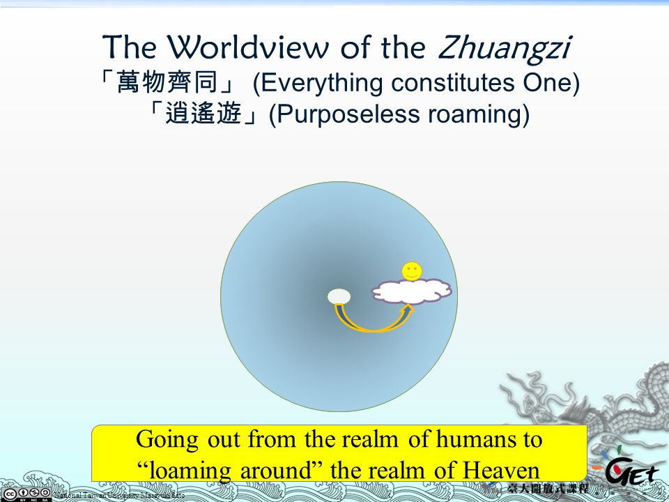 The Worldview of the Zhuangzi 「萬物齊同」 (Everything constitutes One) 「逍遙遊」(Purposeless roaming)