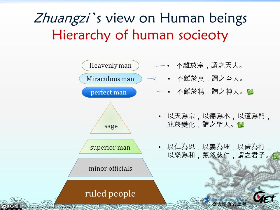 Zhuangzi 's view on Human beings Hierarchy of human socieoty