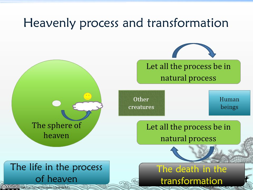 Heavenly process and transformation
