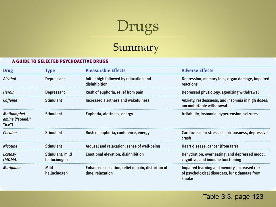 Drugs Summary Table 3.3, page 123