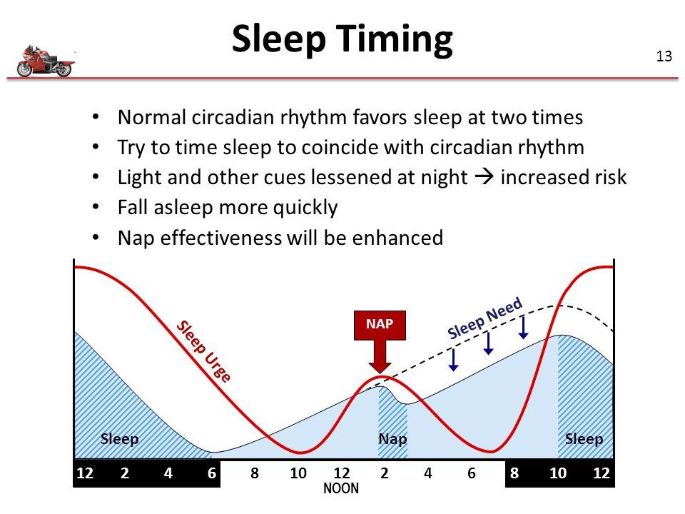 Sleep Timing Normal circadian rhythm favors sleep at two times