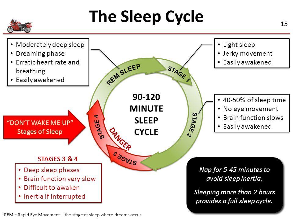 The Sleep Cycle 90-120 MINUTE SLEEP CYCLE DANGER Moderately deep sleep