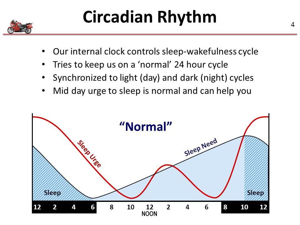 Circadian Rhythm Normal