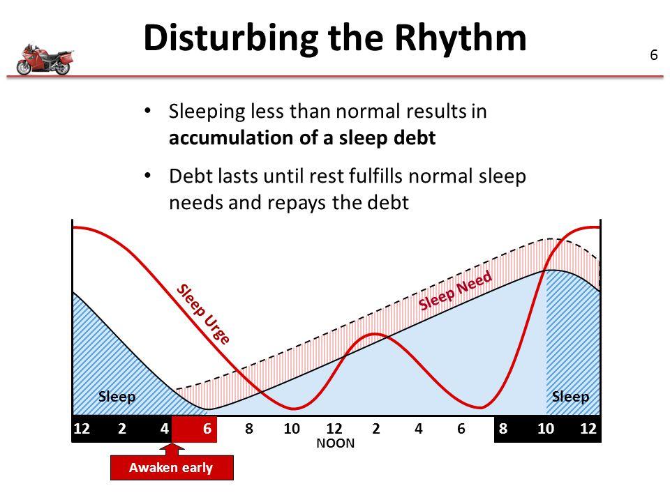 Disturbing the Rhythm Sleeping less than normal results in accumulation of a sleep debt.
