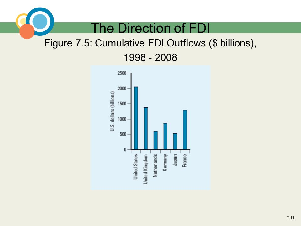 Figure 7.5: Cumulative FDI Outflows ($ billions),