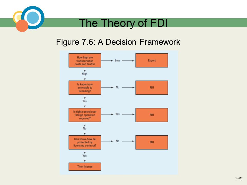 The Theory of FDI Figure 7.6: A Decision Framework