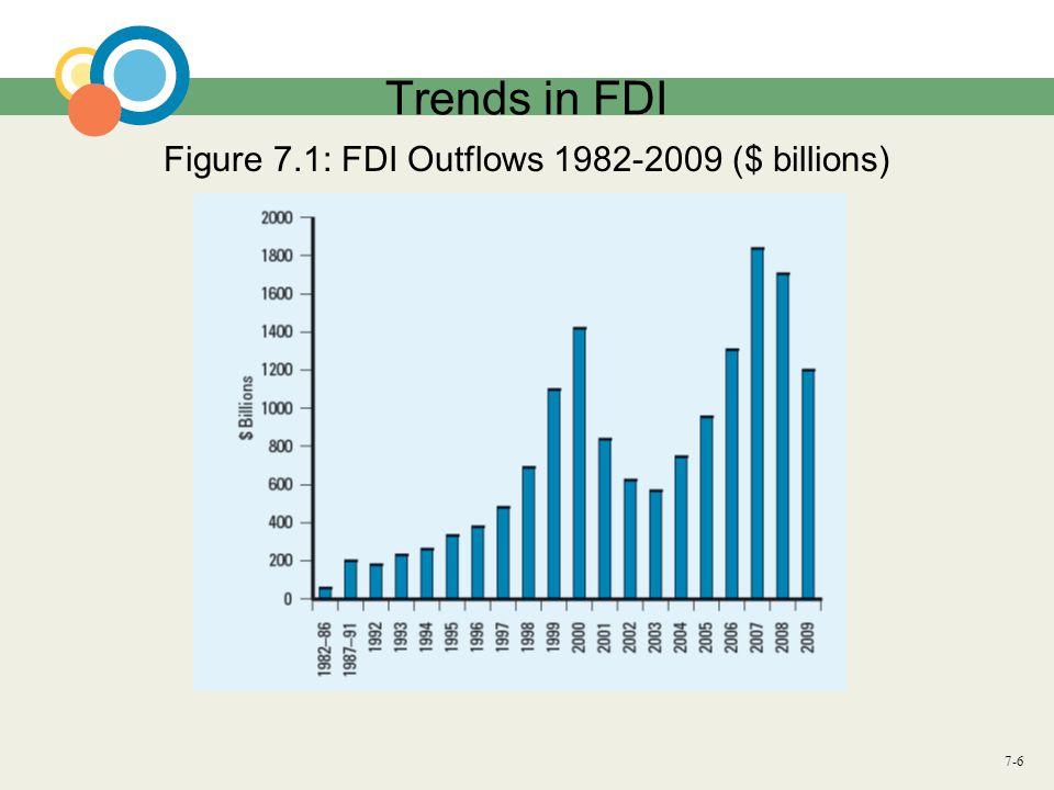 Figure 7.1: FDI Outflows 1982-2009 ($ billions)
