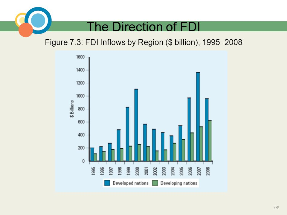 Figure 7.3: FDI Inflows by Region ($ billion), 1995 -2008