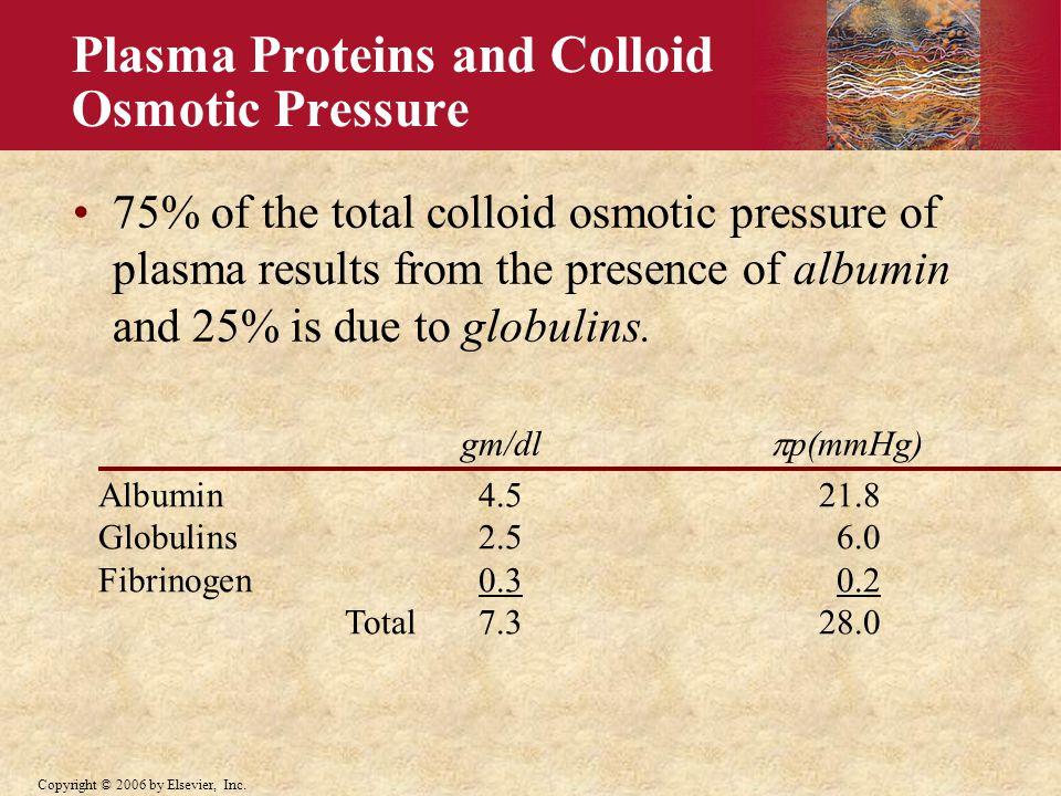 Plasma Proteins and Colloid Osmotic Pressure