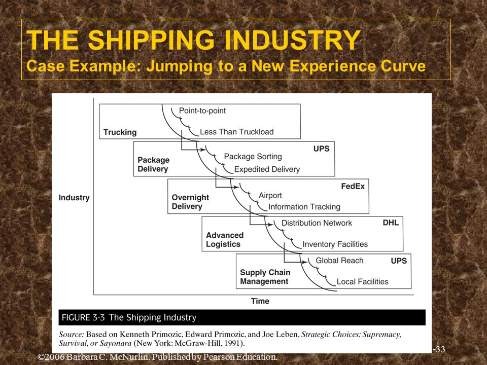 THE SHIPPING INDUSTRY Case Example: Jumping to a New Experience Curve