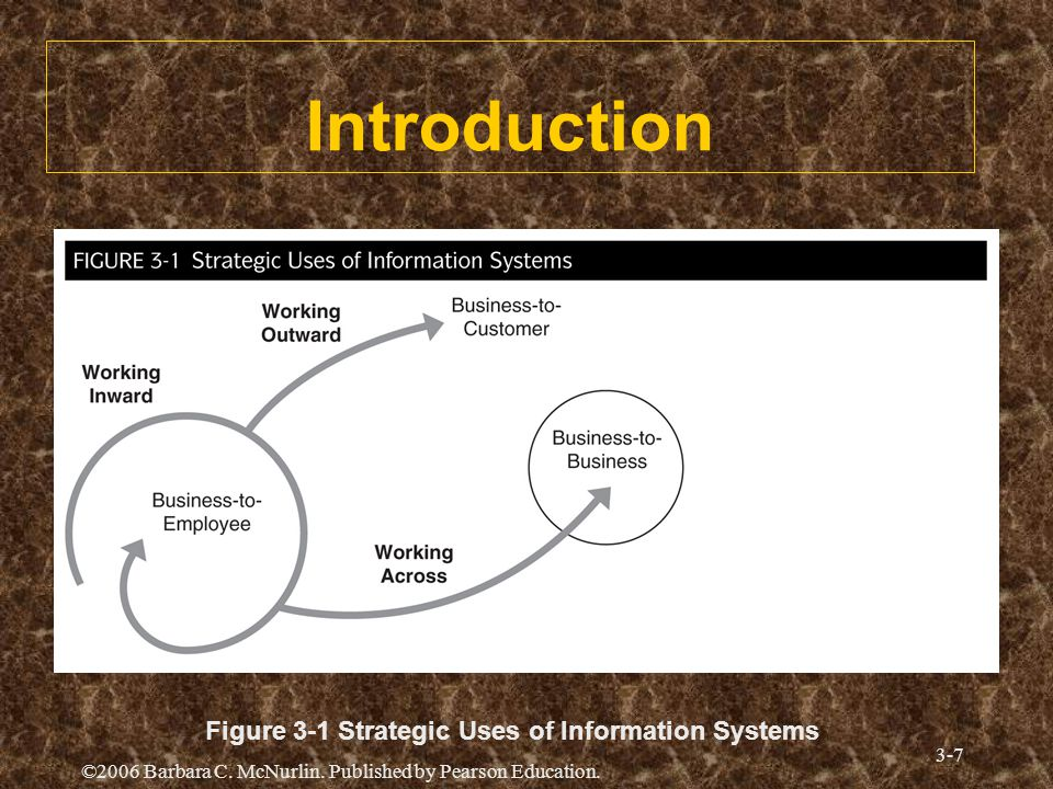 History of Strategic Uses of IT —