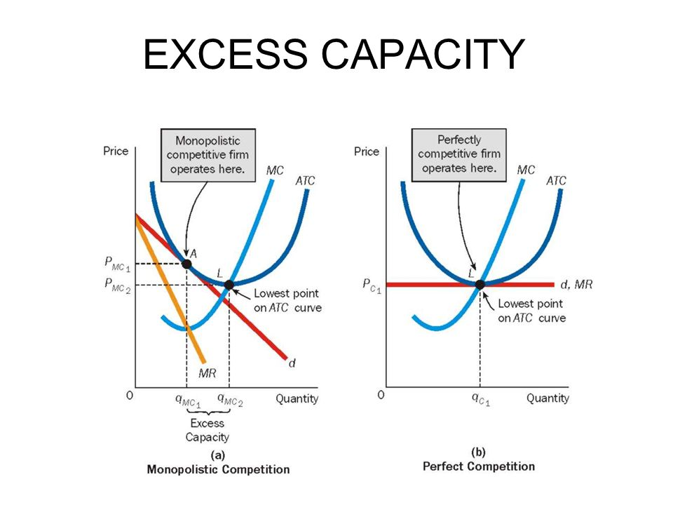 EXCESS CAPACITY