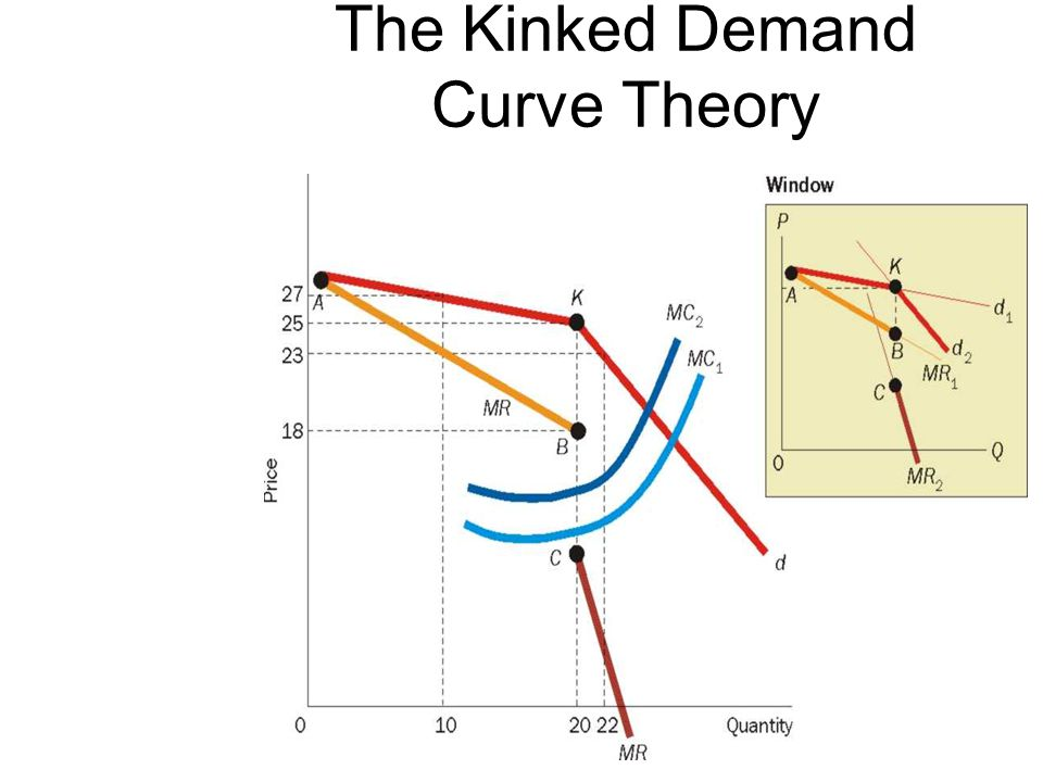 The Kinked Demand Curve Theory